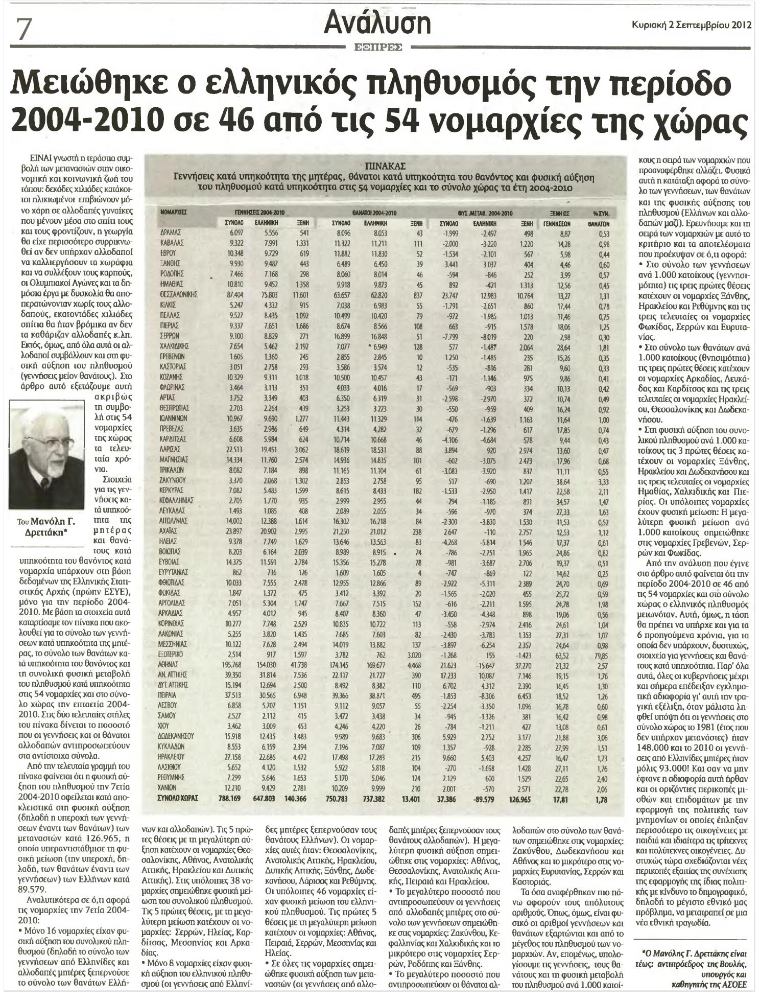 «Μειώθηκε ο ελληνικός πληθυσμός την περίοδο 2004-2010 σε 46 από τις 54 Νομαρχίες της Χώρας»! (Μανόλης Δρεττάκης, εφημ. ΕΞΠΡΕΣ, 22. 9. 2012).